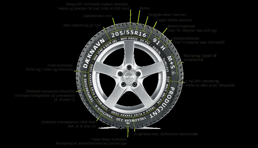 Hvad betyder mærkerne på dine dæk, forklaret af midtjysk dæk- & servicecenter